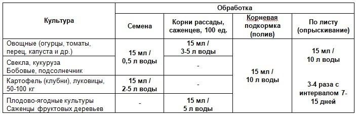Биокомплекс БТУ от болезней нормы расхода